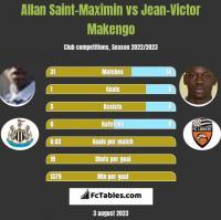 Allan Saint-Maximin vs Jean-Victor Makengo h2h player stats