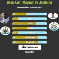 Allan Saint-Maximin vs Joelinton h2h player stats