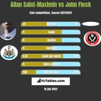 Allan Saint-Maximin vs John Fleck h2h player stats