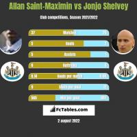 Allan Saint-Maximin vs Jonjo Shelvey h2h player stats