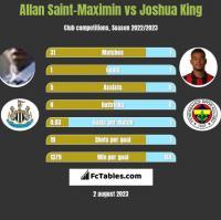 Allan Saint-Maximin vs Joshua King h2h player stats
