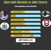 Allan Saint-Maximin vs Julio Tavares h2h player stats