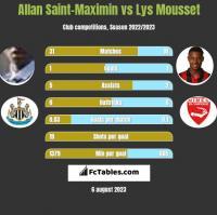 Allan Saint-Maximin vs Lys Mousset h2h player stats