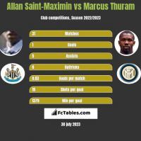 Allan Saint-Maximin vs Marcus Thuram h2h player stats