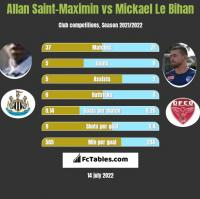 Allan Saint-Maximin vs Mickael Le Bihan h2h player stats