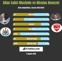 Allan Saint-Maximin vs Nicolas Benezet h2h player stats