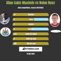Allan Saint-Maximin vs Nolan Roux h2h player stats