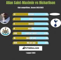 Allan Saint-Maximin vs Richarlison h2h player stats