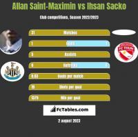 Allan Saint-Maximin vs Ihsan Sacko h2h player stats