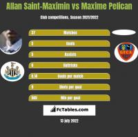Allan Saint-Maximin vs Maxime Pelican h2h player stats