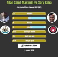 Allan Saint-Maximin vs Sory Kaba h2h player stats