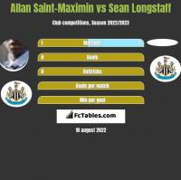 Allan Saint-Maximin vs Sean Longstaff h2h player stats