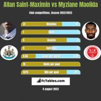 Allan Saint-Maximin vs Myziane Maolida h2h player stats