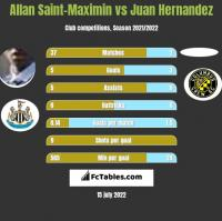 Allan Saint-Maximin vs Juan Hernandez h2h player stats