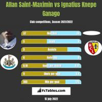 Allan Saint-Maximin vs Ignatius Knepe Ganago h2h player stats