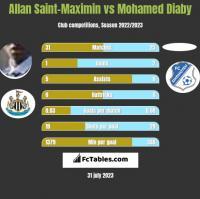 Allan Saint-Maximin vs Mohamed Diaby h2h player stats