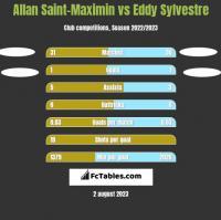 Allan Saint-Maximin vs Eddy Sylvestre h2h player stats