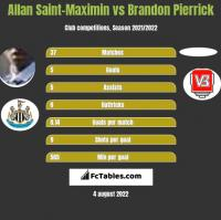 Allan Saint-Maximin vs Brandon Pierrick h2h player stats