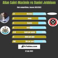 Allan Saint-Maximin vs Daniel Jebbison h2h player stats