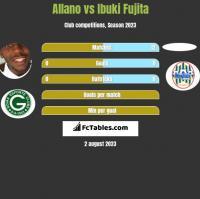 Allano vs Ibuki Fujita h2h player stats