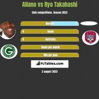 Allano vs Ryo Takahashi h2h player stats