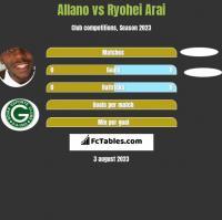 Allano vs Ryohei Arai h2h player stats