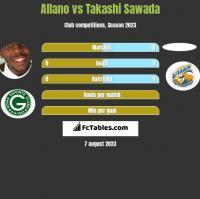 Allano vs Takashi Sawada h2h player stats