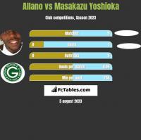 Allano vs Masakazu Yoshioka h2h player stats