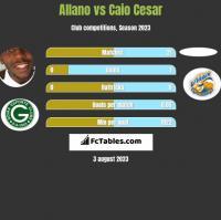 Allano vs Caio Cesar h2h player stats
