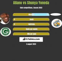 Allano vs Shunya Yoneda h2h player stats