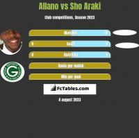 Allano vs Sho Araki h2h player stats