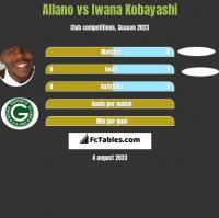 Allano vs Iwana Kobayashi h2h player stats