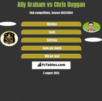 Ally Graham vs Chris Duggan h2h player stats