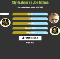 Ally Graham vs Joe Mckee h2h player stats