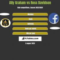 Ally Graham vs Ross Davidson h2h player stats