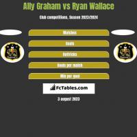 Ally Graham vs Ryan Wallace h2h player stats