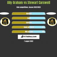 Ally Graham vs Stewart Carswell h2h player stats