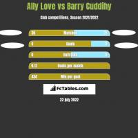 Ally Love vs Barry Cuddihy h2h player stats