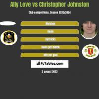 Ally Love vs Christopher Johnston h2h player stats