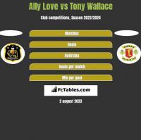 Ally Love vs Tony Wallace h2h player stats
