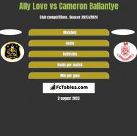 Ally Love vs Cameron Ballantye h2h player stats