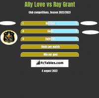 Ally Love vs Ray Grant h2h player stats