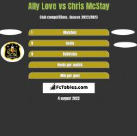 Ally Love vs Chris McStay h2h player stats