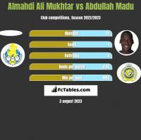 Almahdi Ali Mukhtar vs Abdullah Madu h2h player stats