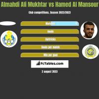 Almahdi Ali Mukhtar vs Hamed Al Mansour h2h player stats