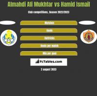 Almahdi Ali Mukhtar vs Hamid Ismail h2h player stats