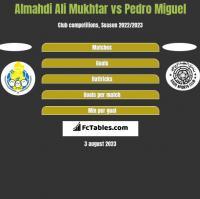 Almahdi Ali Mukhtar vs Pedro Miguel h2h player stats