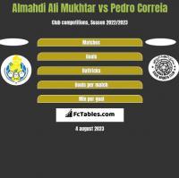 Almahdi Ali Mukhtar vs Pedro Correia h2h player stats