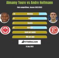 Almamy Toure vs Andre Hoffmann h2h player stats
