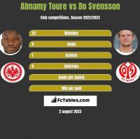 Almamy Toure vs Bo Svensson h2h player stats